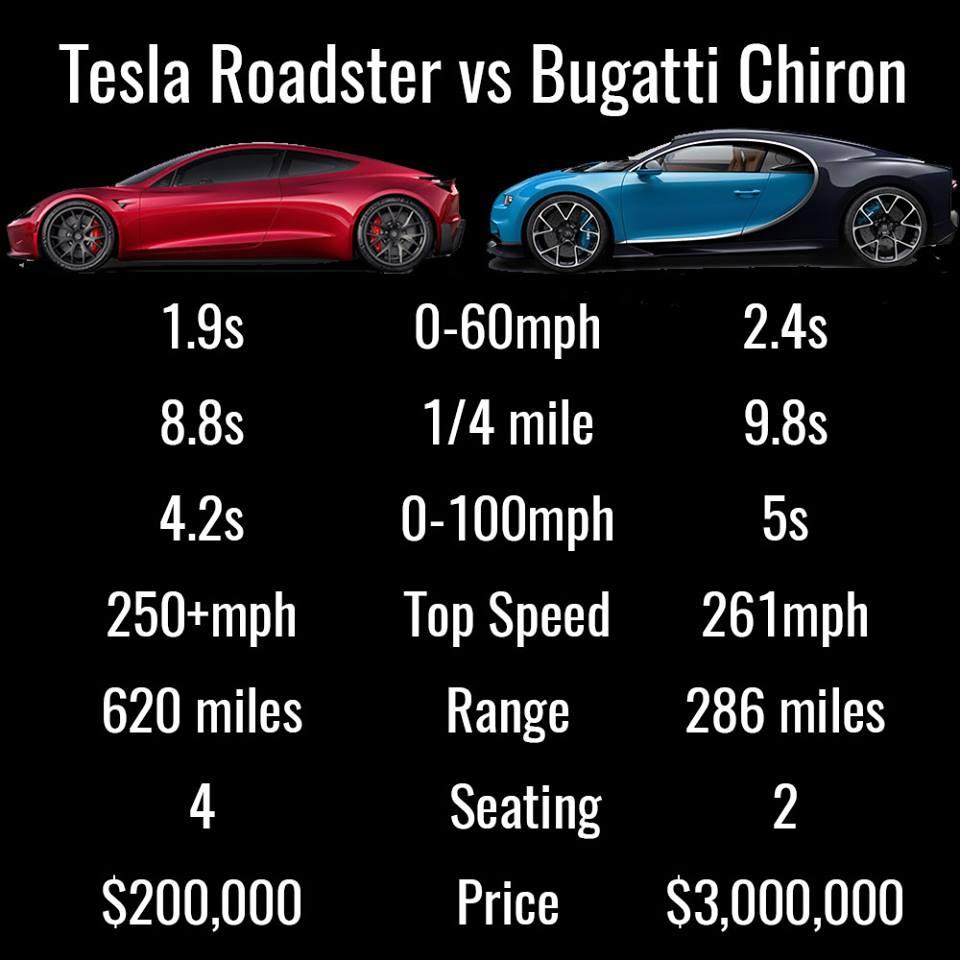 2030 Bugatti Veyron: TESLA Unveils ROADSTER, FASTEST Car In The World